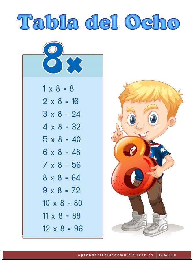 imprimir tabla de multiplicar del 8 en pdf