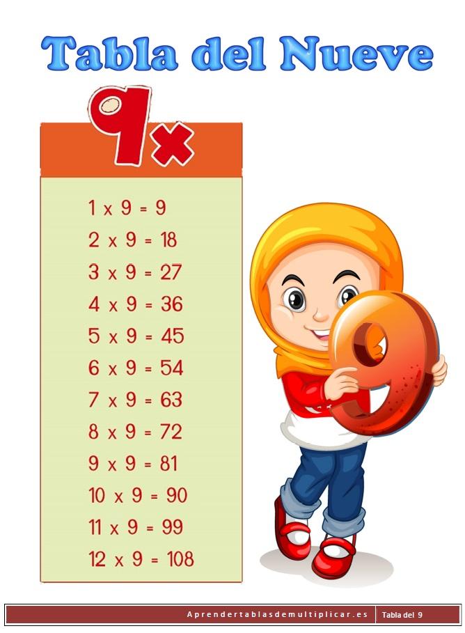 imprimir tabla de multiplicación del 9 en pdf