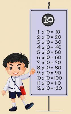 tabla de multiplicar por 10