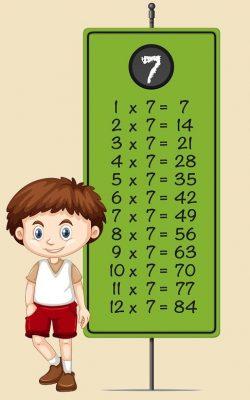 tabla del 7